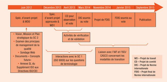 Calendrier-previsionnel-norme-NF-EN-ISO-9001-version-2015